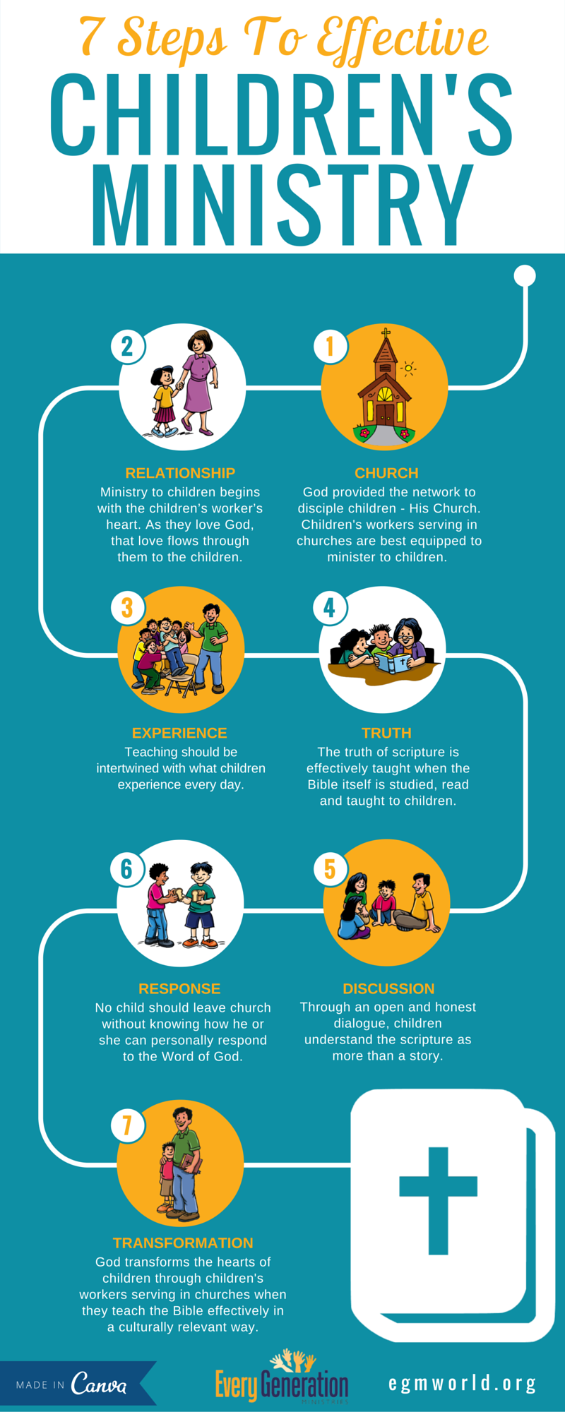 7 Steps to Effective Children's Ministry - EGM Infographic