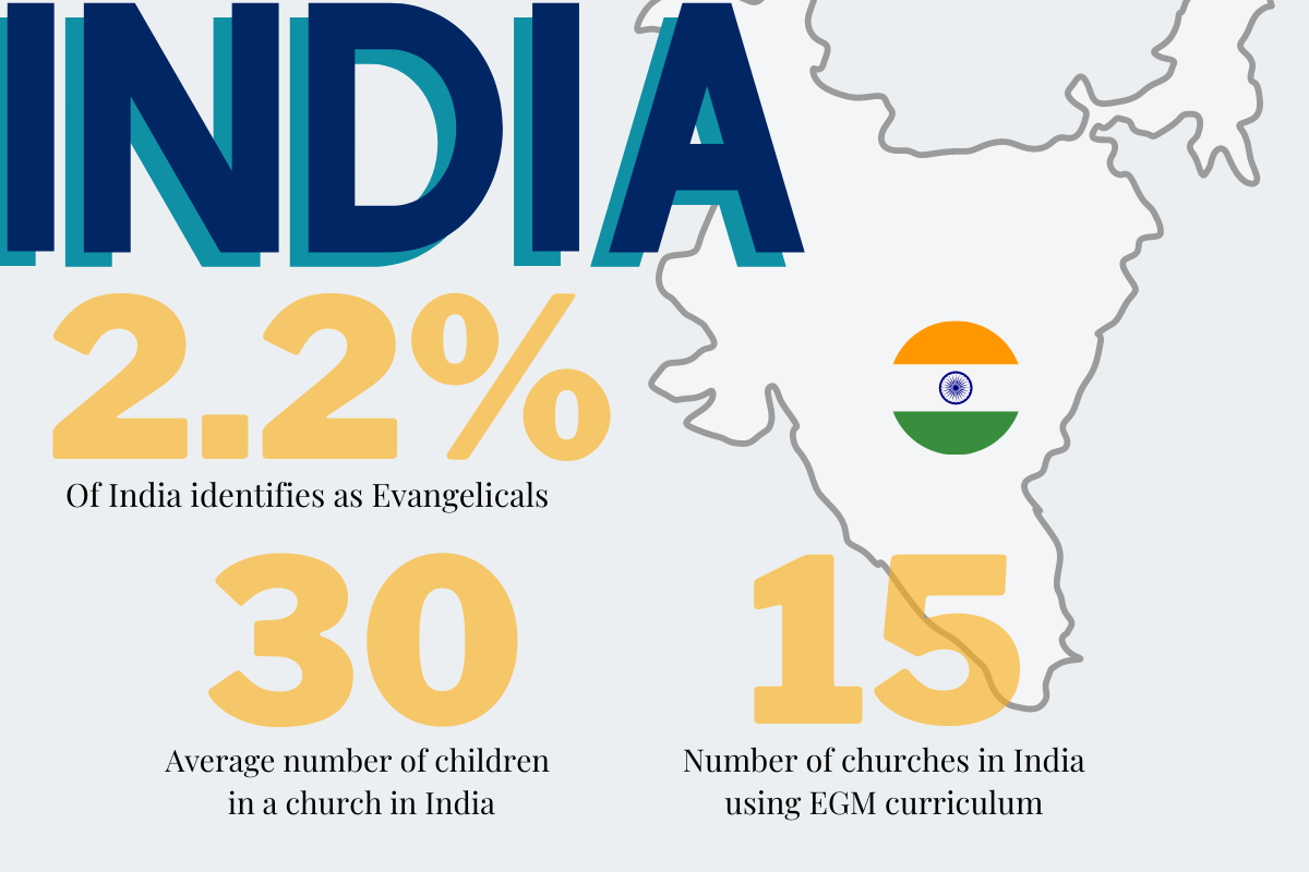 Average Sunday school class in our region has 60 children and 2 children workers. (11)