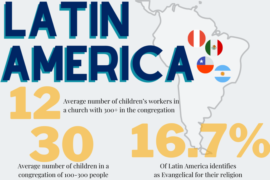 Average Sunday school class in our region has 60 children and 2 children workers. (13)